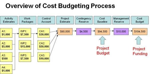 project schedule and budgeting Time-phased budgets and cost-loaded schedules are both methods that can  be used  learn why one method is superior for project controls.