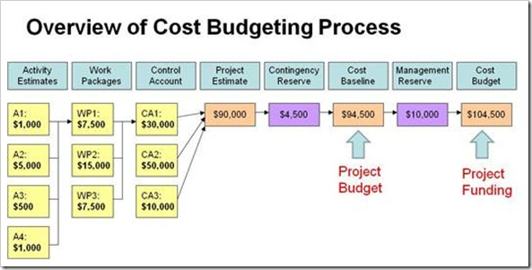 pm foundations creating a meaningful project budget pm foundations