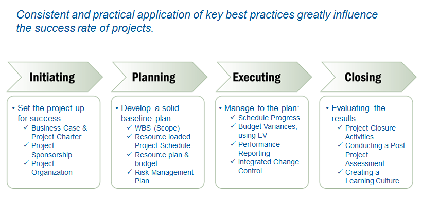 Project Management: How to Plan and Manage Successful Projects