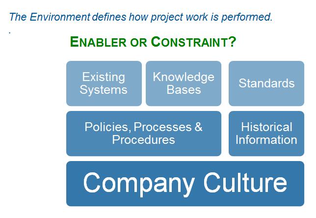 Organizational Process Assets Pm Foundations