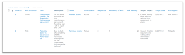 Using sharepoint to manage risks issues pm foundations for Sharepoint issue tracking template