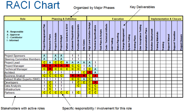 it infrastructure project plan template - raci chart pm foundations