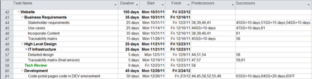 Below Is An Example Of Creating Predecessors And Successors Within The MS Project  Schedule.  Example Project Schedule