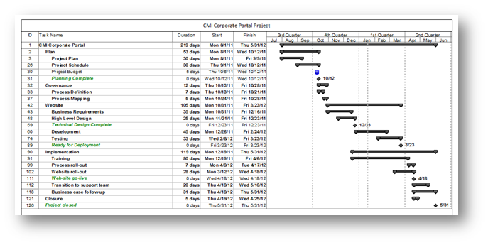 Adding % Complete to Milestones in the Gantt Chart | MPUG