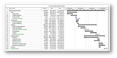 using ms project to manage project milestones pm foundations