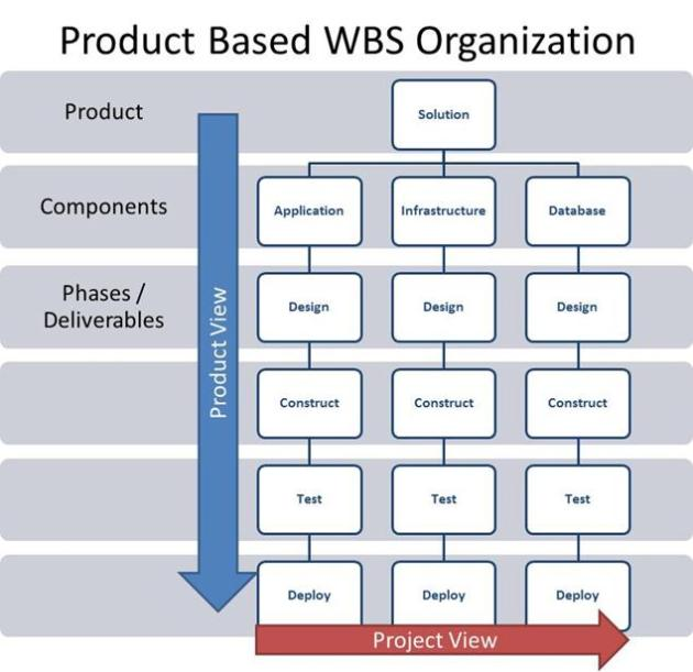wbs process-oriented approach to business writing