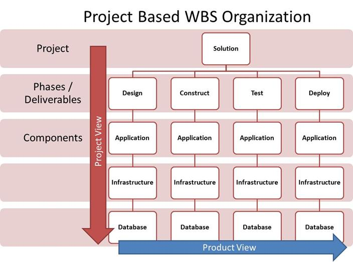 Process-Oriented Versus Product-Oriented Writing