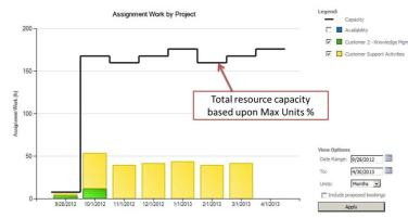 Using MS Project Server for Resource Management   PM-Foundations