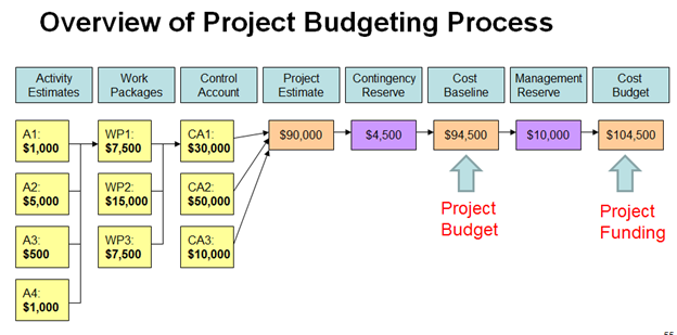 what is a project budget