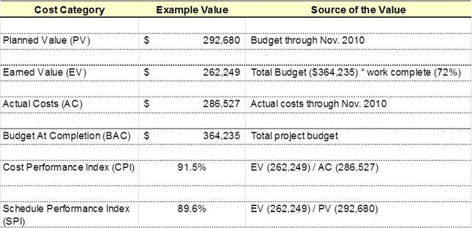 budget versus actual